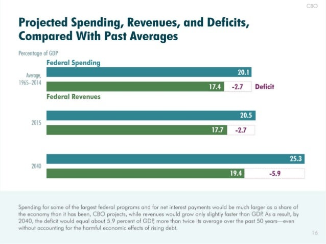 Proiected Spending,  Revenues,  and Deficits,  Compared With Past Averages  Percentage of GDP Federal Spending  Average,  ...