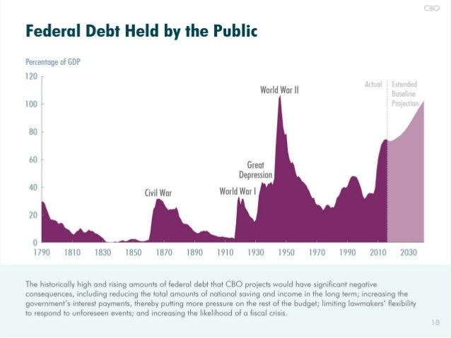 """CBO  Federal Debt Held by the Public                  PemenmgeotGDP no T /  l l E l l  World War""""  lBXrlÏdliiÏei 100 —  Pi..."""