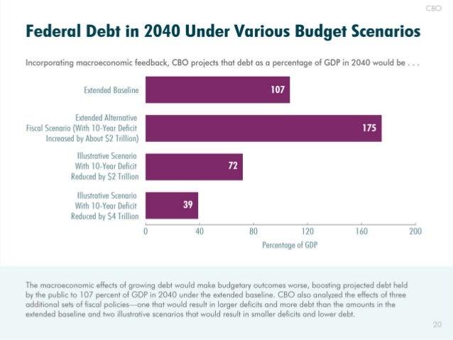 Federal Debt ¡ri 2040 fiírtdei' Various Fïuoïget Scenarios  Incorporatíng macroeconomic feedback,  CBO proiects that debt a...