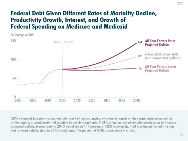 Federal Debt Given Different Rates of Mortality Decline,  Productivity Growth,  Interest,  and Growth of Federal Spending ...