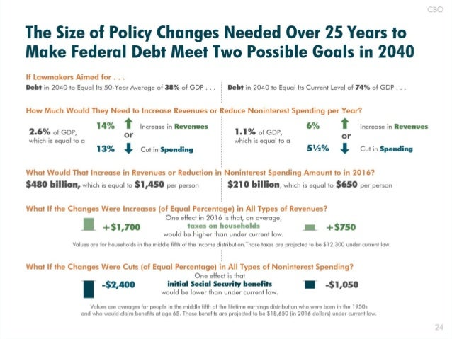 The Size of Policy Changes Needed Over 25 Years to Make Federal Debt Meet Two Possible Goals in 2040  If Lawmakers Aimed f...