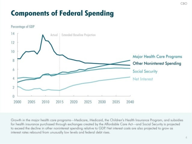CBO  Components of Federal Spending  Percentage ot GDP l4 -  ÁUUOl  Extended Boseline Protection  12'  lO Maior Health Car...