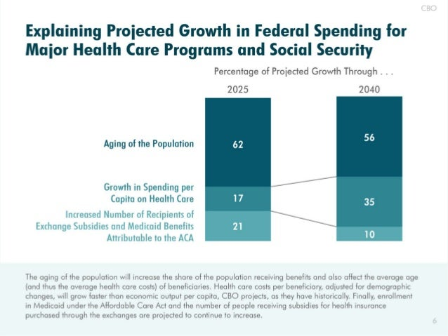 Explaining Proiected Growth in Federal Spending for Maior Health Care Programs and Social Security  Percentage of Proiecte...
