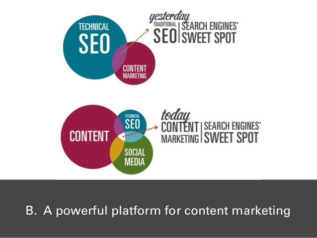 B. A powerful platform for content marketing