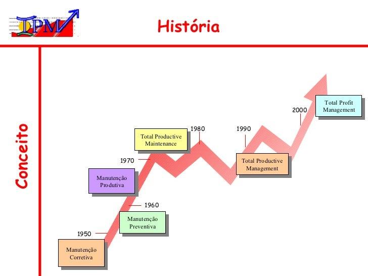 Conceito História Manutenção Preventiva Manutenção Corretiva Total Profit Management Manutenção Produtiva Total Productive...