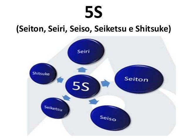 5S (Seiton, Seiri, Seiso, Seiketsu e Shitsuke)