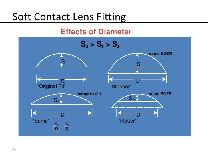 What is bc in contact lenses
