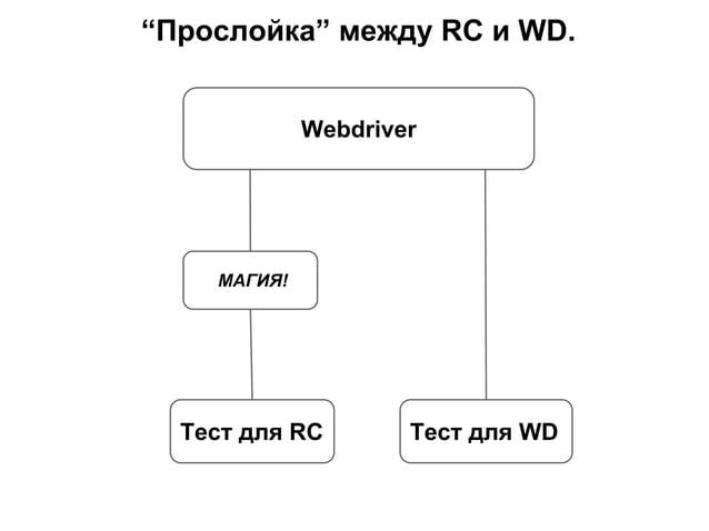 """""""Прослойка"""" между RC и WD. Webdriver Тест для RC Тест для WD МАГИЯ!"""