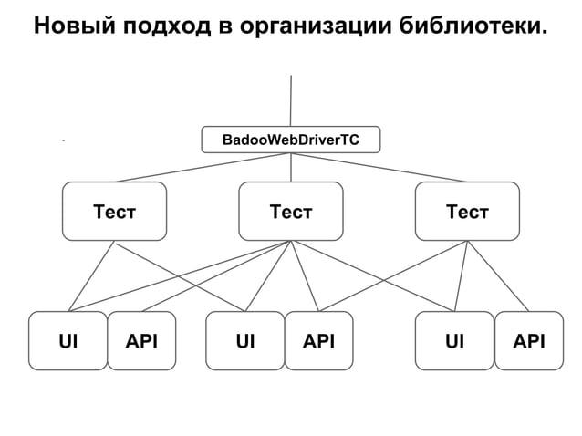 Новый подход в организации библиотеки. Тест API BadooWebDriverTC Тест Тест UI UIUI APIAPI