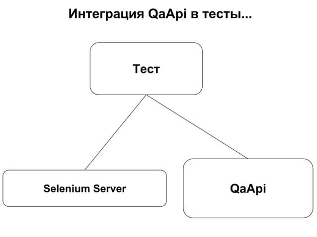 Интеграция QaApi в тесты... Selenium Server Тест QaApi