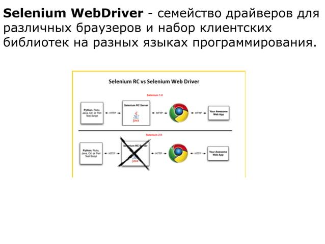 Selenium WebDriver - cемейство драйверов для различных браузеров и набор клиентских библиотек на разных языках программиро...