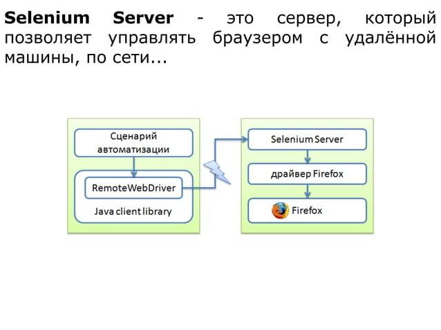 Selenium Server - это сервер, который позволяет управлять браузером с удалённой машины, по сети...