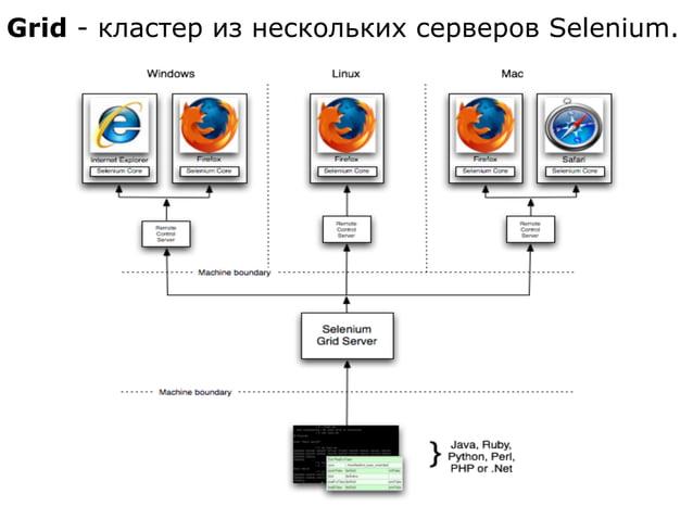 Grid - кластер из нескольких серверов Selenium.