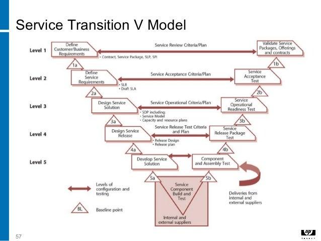 Sample Transition Plan. 57 Service Transition V Model Service ...