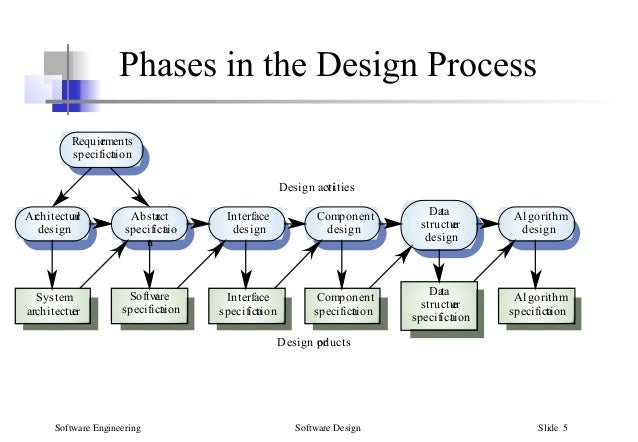 5 Software Design