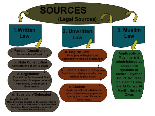 the main sources of malaysian law The malaysia law system is divided into two types, written law and unwritten law, also known as common law in written law itself, there are four major.