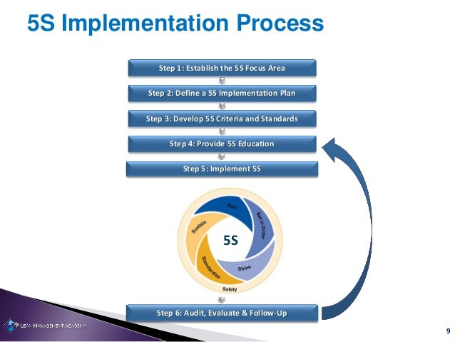5s safety improves productivity 9 9 5s implementation process publicscrutiny Gallery