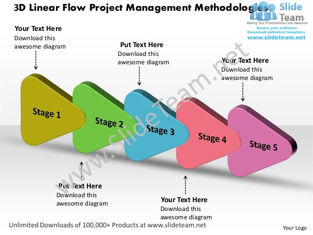 5 stages chart 3d linear project management methodologies for Project management methodology template