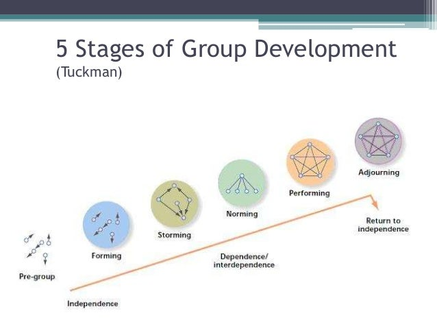 Tuckman S Five Stages Of Group Development 115