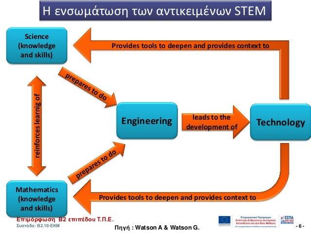 Επηκόξθσζε Β2 επηπέδνπ Τ.Π.Ε. Σπζηάδα: Β2.10-ΕΚΜ - 6 - Πεγή : Watson A & Watson G. Science (knowledge and skills) Mathemat...