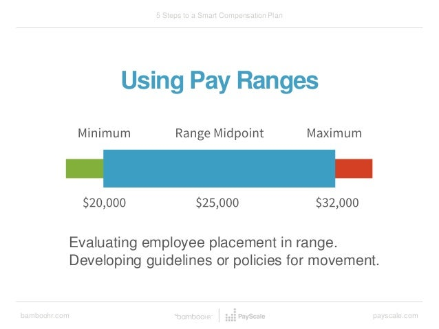 bamboohr.com payscale.com 5 Steps to a Smart Compensation Plan Evaluating employee placement in range. Developing guidelin...