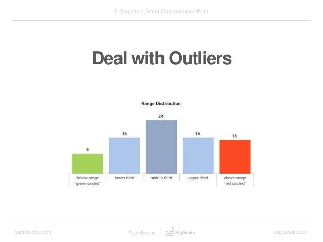bamboohr.com payscale.com 5 Steps to a Smart Compensation Plan Deal with Outliers