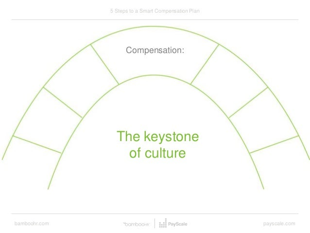 bamboohr.com payscale.com 5 Steps to a Smart Compensation Plan Compensation: The keystone of culture