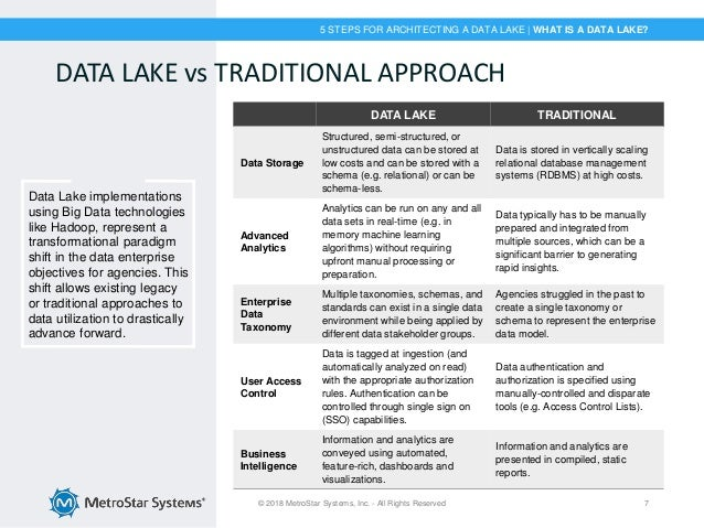 5 Steps for Architecting a Data Lake