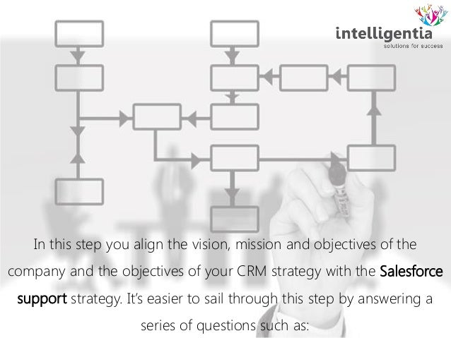 9 steps for successful crm implementation The 7 steps to a successful crm implementation deploying crm in the new era of connected customers seven steps to success 1/ strategy first before even starting to think about.