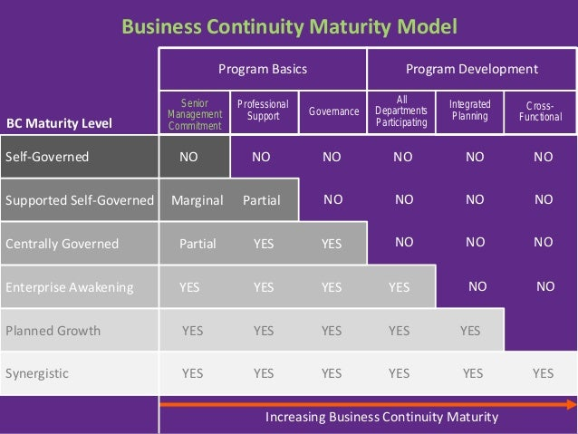 business continuity management steps pdf