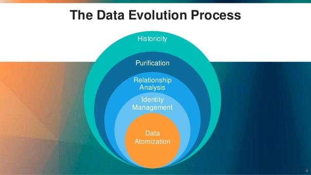 The Data Evolution Process Historicity Purification Relationship Analysis Identity Management Data Atomization 4