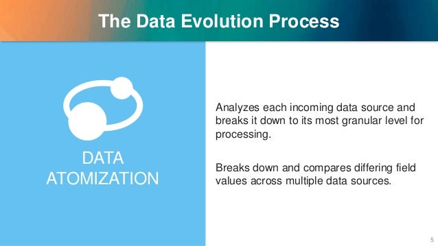 The Data Evolution Process Analyzes each incoming data source and breaks it down to its most granular level for processing...