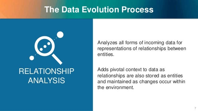 The Data Evolution Process Analyzes all forms of incoming data for representations of relationships between entities. Adds...