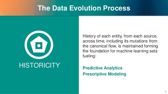 HISTORICITY The Data Evolution Process History of each entity, from each source, across time, including its mutations from...