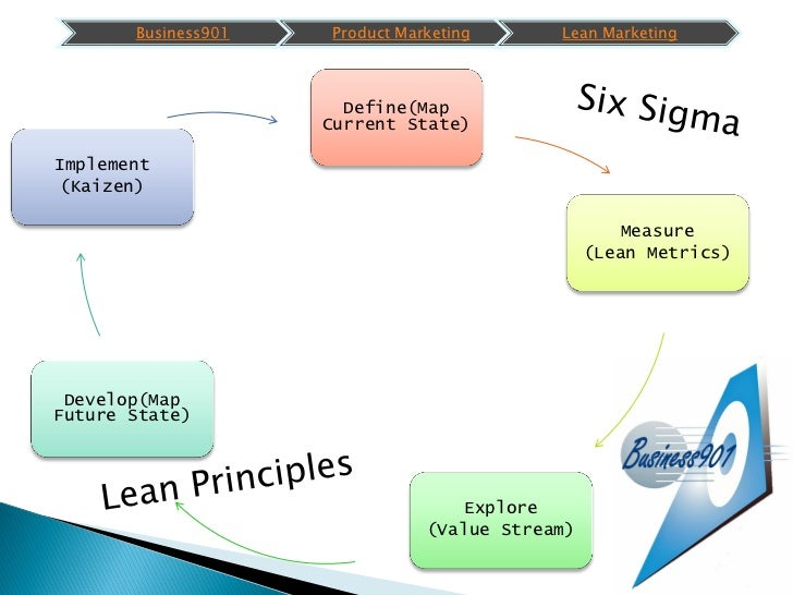 5 Steps to Lean Six Sigma Marketing success