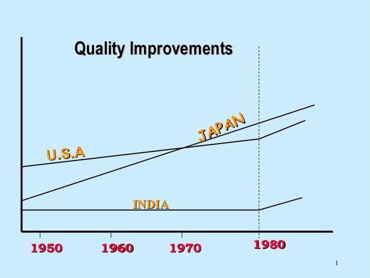 1980 1950 1970 1960 U.S.A JAPAN INDIA Quality Improvements