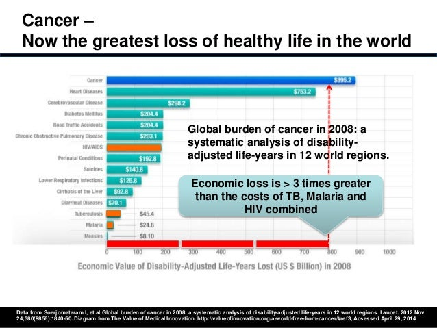 Cancer 2014: Why do we need a focus on value?