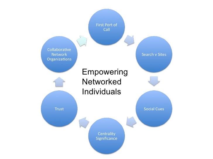 EmpoweringNetworkedIndividuals