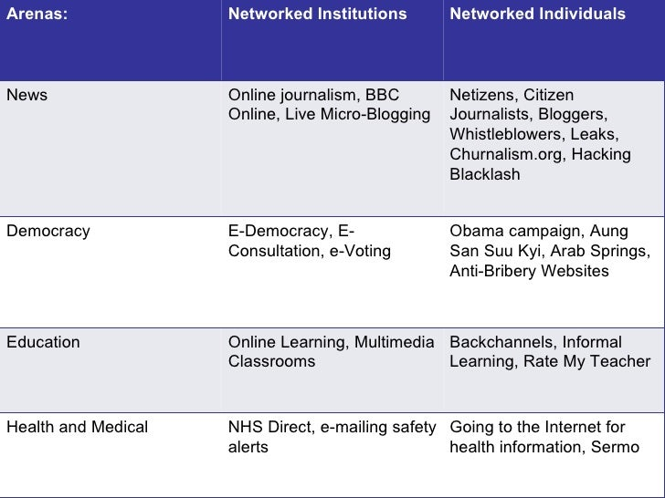 Arenas:              Networked Institutions        Networked IndividualsNews                 Online journalism, BBC       ...
