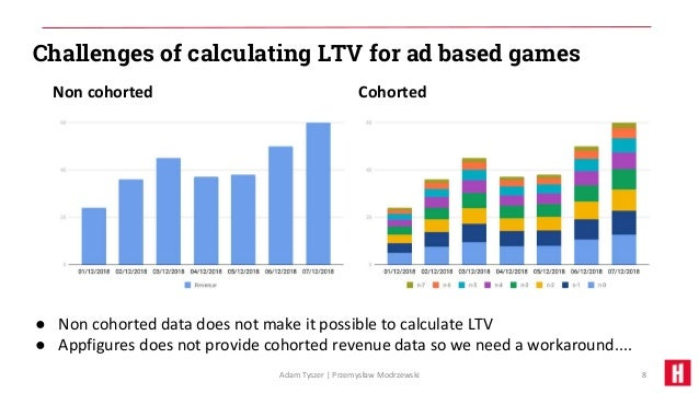AdLTV measurement in mobile gaming - how to do it once you