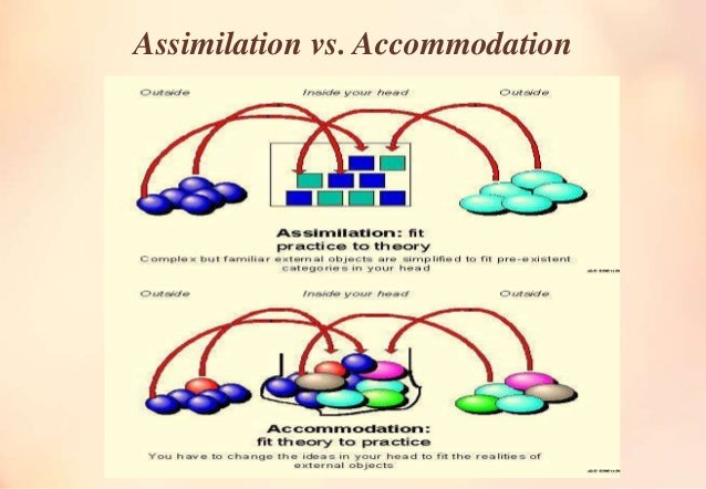 assimilation psychology definition