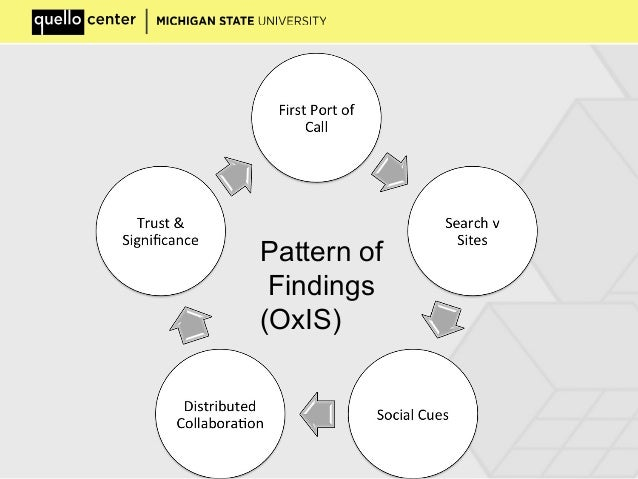 Pattern of Findings (OxIS)