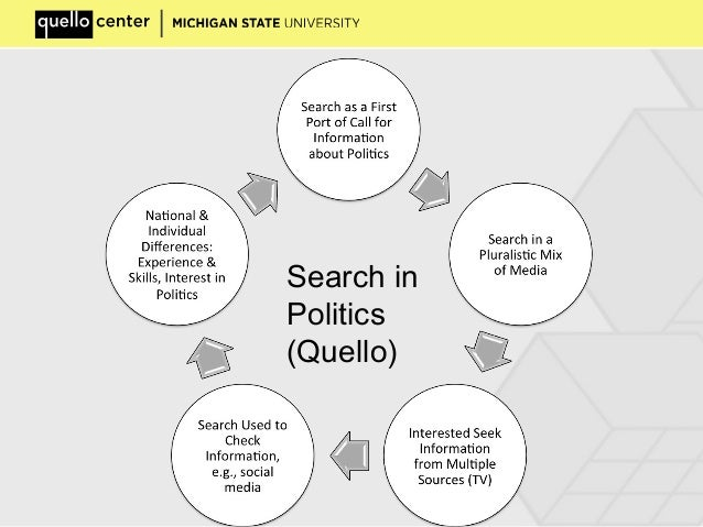 Search in Politics (Quello)