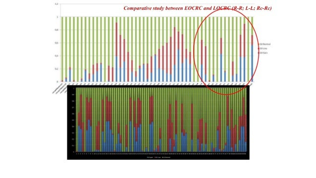 Epigenetic Changes in EAO-CRC • Cohorts of EAO-CRC (N=188) and LO-CRC (N=135), and LS (N=20) studied for methylation, comp...