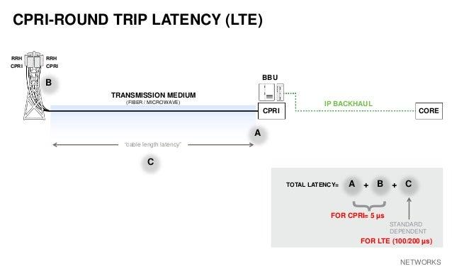 "AVIAT NETWORKS CPRI-ROUND TRIP LATENCY (LTE) ""cable length latency"" + CORECPRI BBU TRANSMISSION MEDIUM (FIBER / MICROWAVE)..."