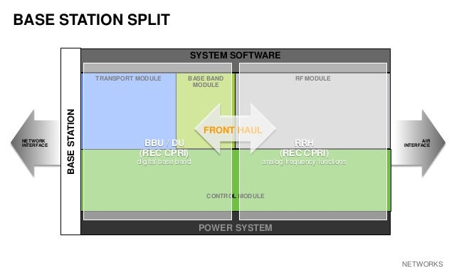 AVIAT NETWORKS BASE STATION SPLIT SYSTEM SOFTWARE POWER SYSTEM BASESTATION TRANSPORT MODULE BASE BAND MODULE RF MODULE CON...