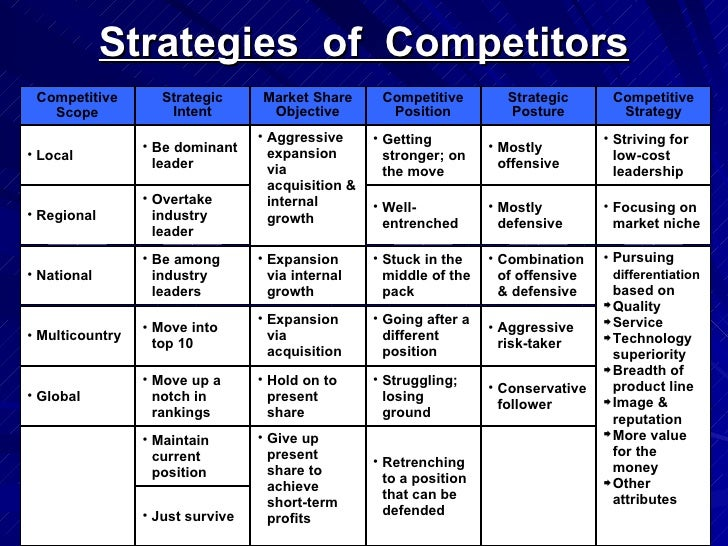 Marvelous ... 48. Strategies Of Competitors ...