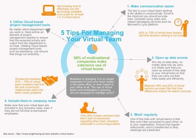 Managing communication virtual teams