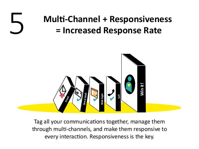 Using multi channel marketing to increase guest