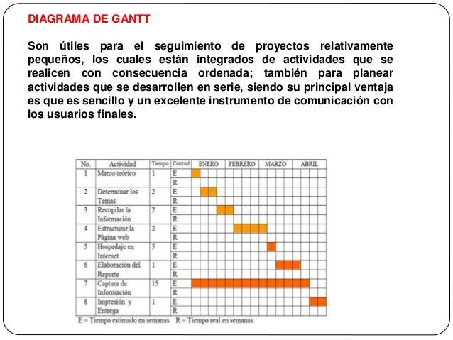 Calendario De Tesis.5 Titulo Presupuesto Y Cronograma